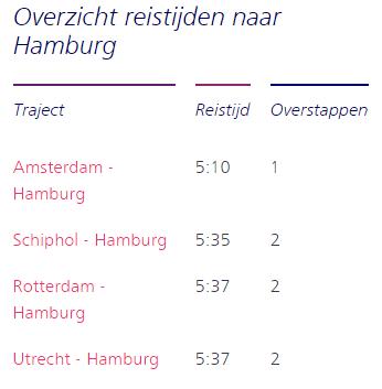 reistijden-amsterdam-hambur